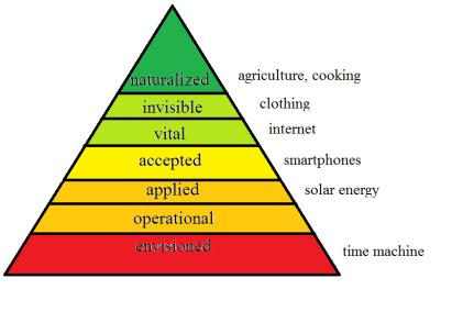 pyramidtechnologyinlife